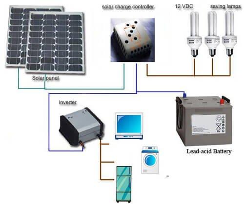 Los Paneles Solares Producen Electricidad Cuando Est 225